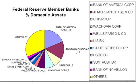 who owns jpmorgan bank the federal reserve replies on its stock ownership and