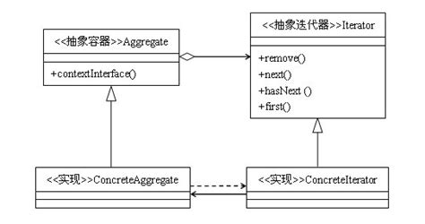 design pattern validation java java 迭代器介绍 csdn博客