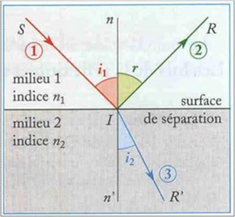 Qu Est Ce Que La Fibre Optique 422 by I La Fibre Optique Qu Est Ce Que C Est La Fibre Optique