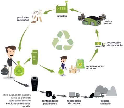 cadenas de muñecos de papel 191 d 243 nde van los materiales reciclables mundo gaturro