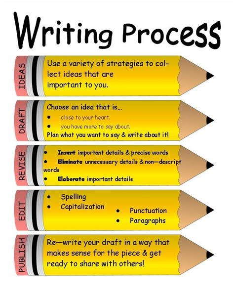 How To Teach Essay Writing To by Teaching The Writing Process Tips And Advice On The Writing Process For Elementary Level