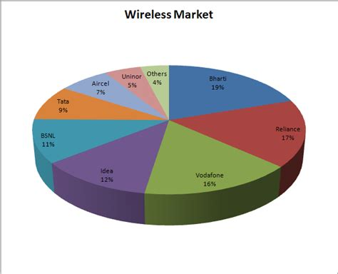 wireless home home wireless providers
