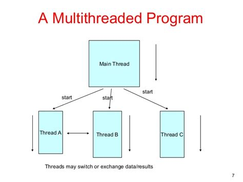 design multithreaded application java cracking the an overview of multithreading in java code
