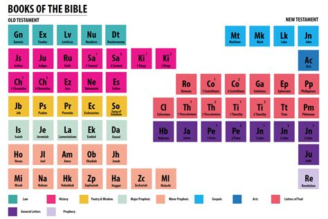 printable periodic table books of the bible books of the bible periodic table children s ministry deals