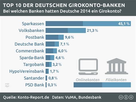 girokonto bank deutsche bank konto er 246 ffnen comdirect hotline