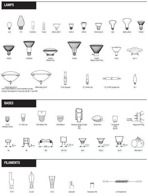 what is a type a light bulb halogen bulb and base types