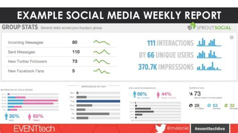 social media weekly report template social media report template social media weekly