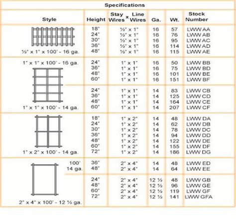 wire acity table mesh chart wire mesh size chart gallery wiring table and diagram ratelco