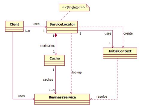 service locator pattern java exle given a scenario design a j2ee service using the business
