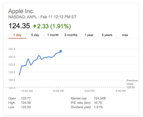 apple s new retail chief announces three month advance on apple shares continue to surge as record breaking market