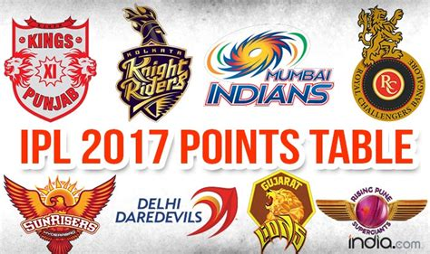 ipl teams 2017 ipl 2017 points table team standings match results mi
