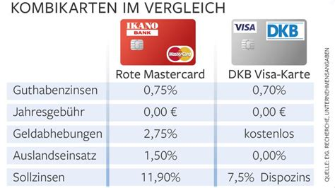 ikano bank karriere ikano bank kostenlose kreditkarte hat einige fallen welt