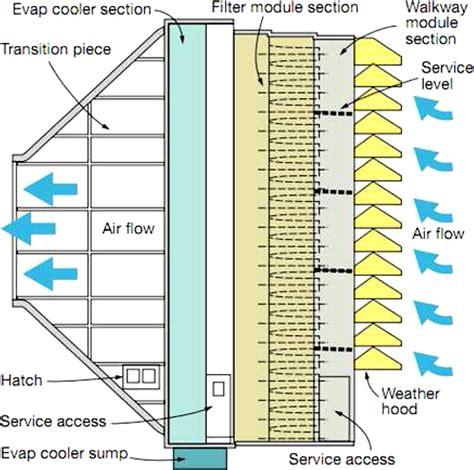 evaporative cooling  gas turbine engines journal  engineering  gas turbines  power
