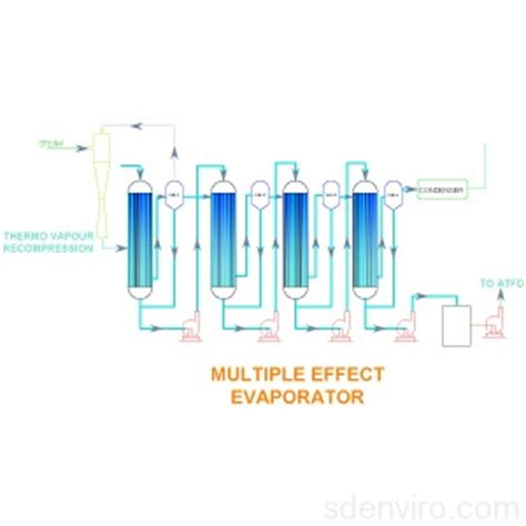 design calculations of multiple effect evaporator multiple effect evaporation plant manufacturers and suppliers