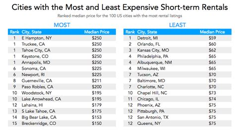 least expensive cities in the us the most and least expensive cities for vacation rentals