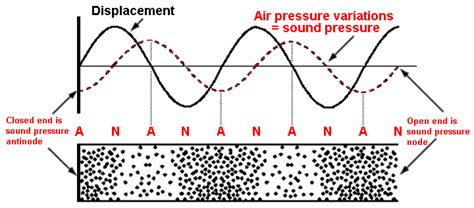 atmospheric harmonics waves
