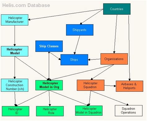 flowchart database exle database flowchart 28 images database flowchart