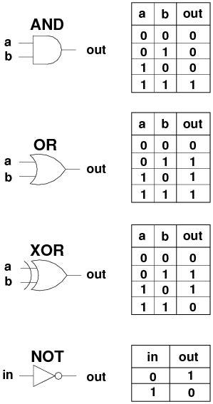 Xor Table by Week 2 Tutorial Building An Alu