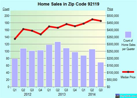 92119 zip code san diego california profile homes