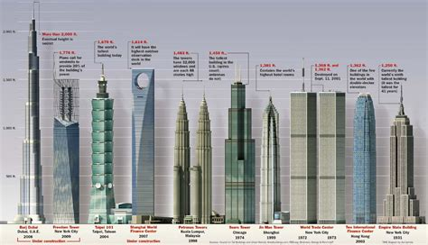 Petronas Towers Floor Plan by Worlds Tallest Building