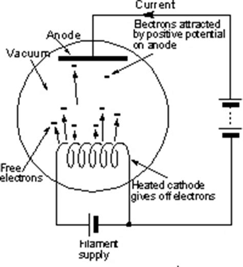 diagram of diode valve the concept of a diode vacuum vintage radio servicing more vacuum