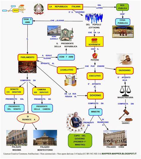 sede presidente della repubblica italiana mappa concettuale repubblica italiana scuolissima