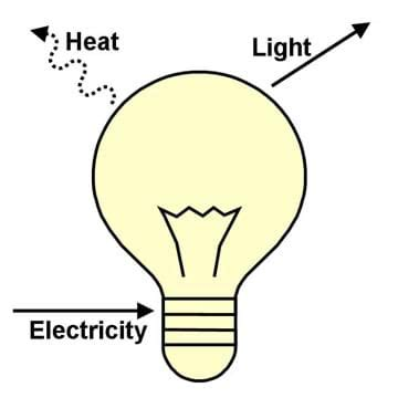 electricity for the farm light heat and power by inexpensive methods from the water wheel or farm engine classic reprint books energy conversions activity www teachengineering org
