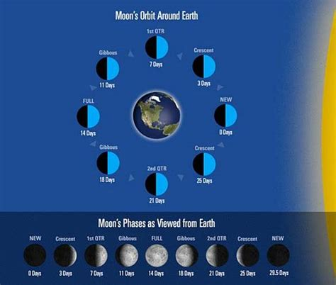 The Moon Chang E how moon phases work