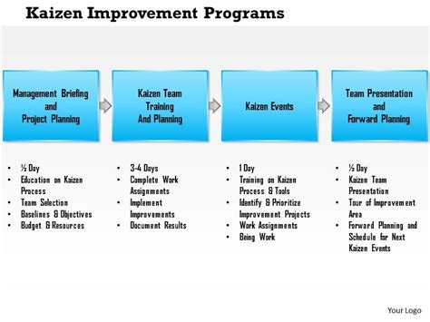 kaizen template powerpoint 0614 kaizen improvement programs powerpoint presentation