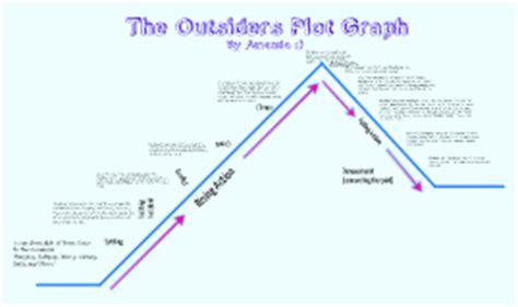 the outsiders plot diagram the outsiders plot graph by amanda tinkerbell on prezi