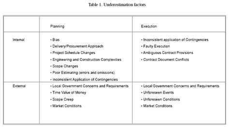 scope baseline template project management scope definition document