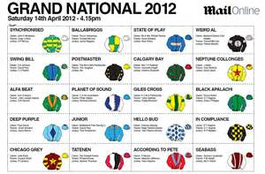 Grand National Sweepstake - grand national sweepstake kit 2012 daily mail online