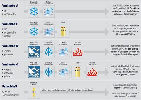 Druckluftaufbereitung Lackieren by Sub Strahltechnik Gmbh Sub Druckluftaufbereitung G