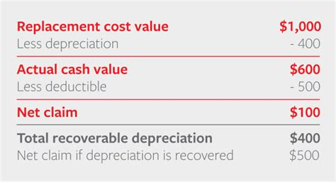 Furniture Depreciation by 88 Office Furniture Depreciation Calculator Image Of