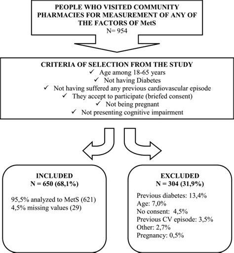 cross sectional descriptive study general study schema cross sectional descriptive