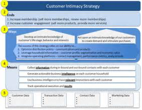 strategy document template mckinsey most excellent big data strategy document infocus