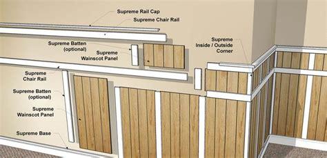 Wall Wainscoting Wainscot Panelling Knee Wall Interior Designs