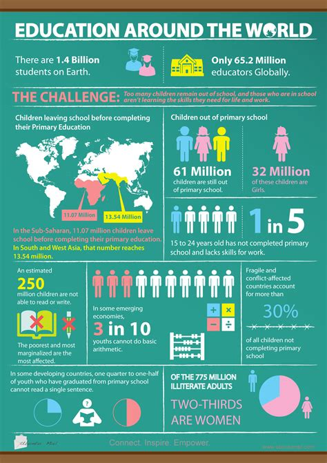 education infographics education around the world infographic visualistan