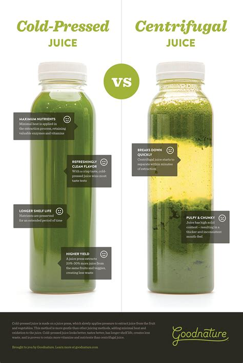 Cold Pressed Juicer cold pressed vs centrifugal juice a visual comparison goodnature