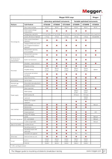 Megger Report Template Megger Test Report Template Best And Various Templates