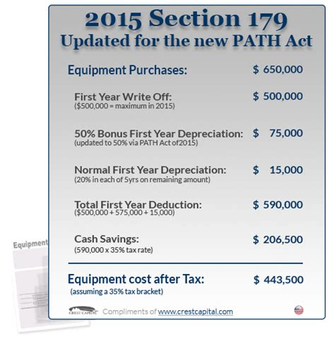 gift tax code section irs code 179 for 2015 autos post