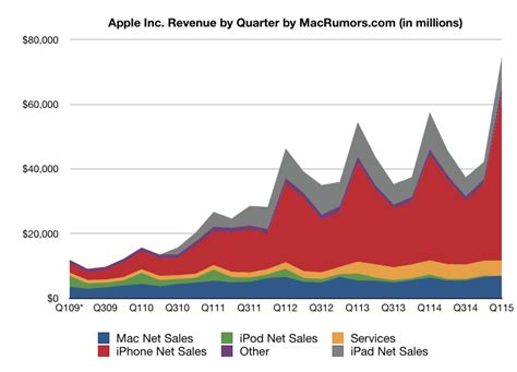 apple hk new year sale 2015 5 reasons not to buy apple nasdaq aapl after