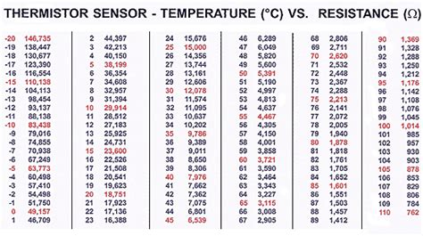 ntc thermistor selection guide ntc thermistor resistance chart related keywords suggestions ntc thermistor resistance chart