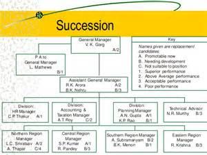 doc 500300 succession plan template succession