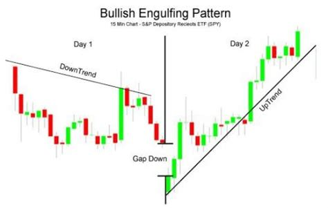 candlestick pattern gap up candlesticks in the hps methodology day trading and