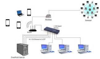 home network setup www imgarcade com online image arcade
