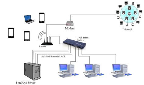 home network setup diagram network configuration diagram