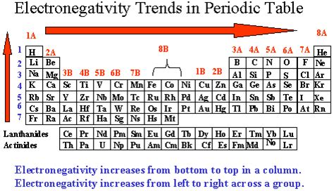 Periodic Table Polarity by Chemistry Department Florida State