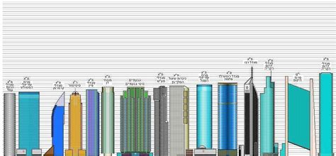 tel aviv future skyline future skyscrapers diagrams of tel aviv ramat gan