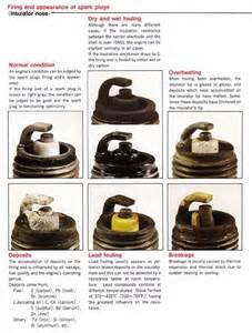spark color chart engine carburetor operation engine free engine image for